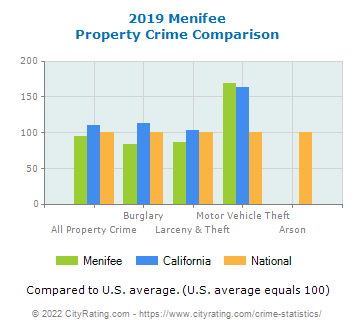 Menifee Property Crime vs. State and National Comparison