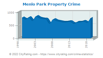 Menlo Park Property Crime