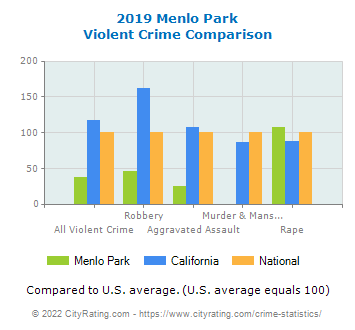 Menlo Park Violent Crime vs. State and National Comparison