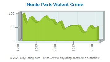 Menlo Park Violent Crime