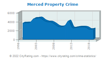 Merced Property Crime