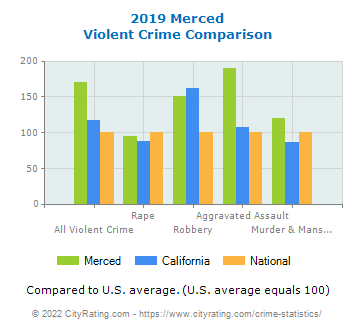 Merced Violent Crime vs. State and National Comparison