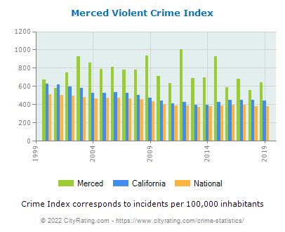 Merced Violent Crime vs. State and National Per Capita
