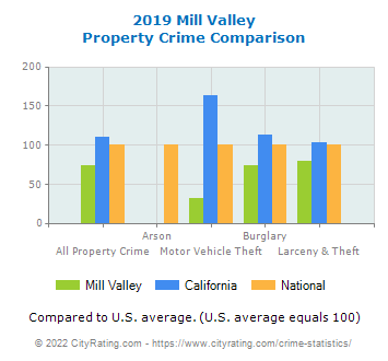 Mill Valley Property Crime vs. State and National Comparison