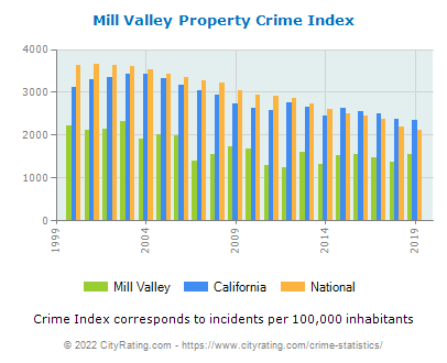 Mill Valley Property Crime vs. State and National Per Capita