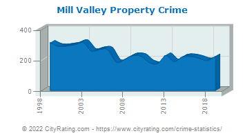 Mill Valley Property Crime
