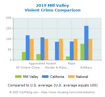 Mill Valley Violent Crime vs. State and National Comparison