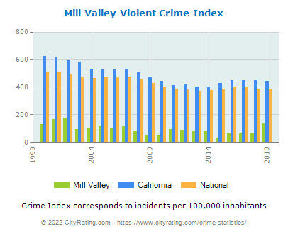 Mill Valley Violent Crime vs. State and National Per Capita