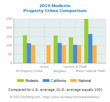 Modesto Property Crime vs. State and National Comparison