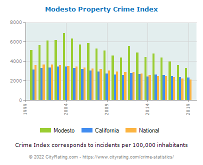 Modesto Property Crime vs. State and National Per Capita