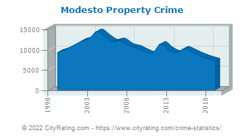 Modesto Property Crime
