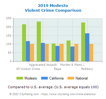 Modesto Violent Crime vs. State and National Comparison