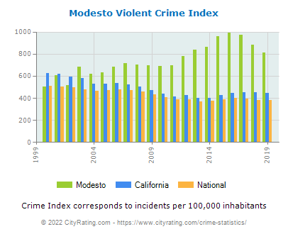 Modesto Violent Crime vs. State and National Per Capita