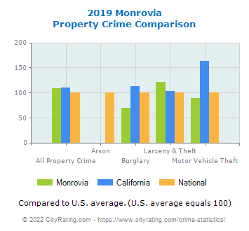 Monrovia Property Crime vs. State and National Comparison