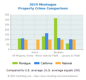 Montague Property Crime vs. State and National Comparison