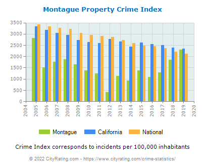 Montague Property Crime vs. State and National Per Capita