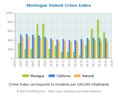 Montague Violent Crime vs. State and National Per Capita