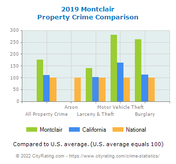 Montclair Property Crime vs. State and National Comparison