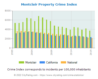 Montclair Property Crime vs. State and National Per Capita
