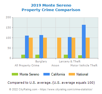 Monte Sereno Property Crime vs. State and National Comparison