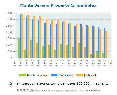 Monte Sereno Property Crime vs. State and National Per Capita