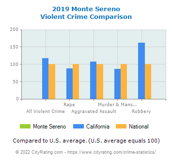 Monte Sereno Violent Crime vs. State and National Comparison