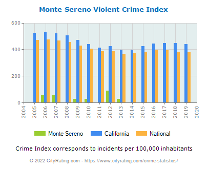 Monte Sereno Violent Crime vs. State and National Per Capita