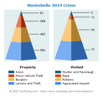 Montebello Crime 2019