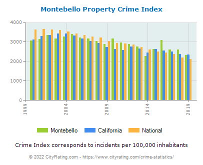 Montebello Property Crime vs. State and National Per Capita
