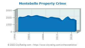Montebello Property Crime