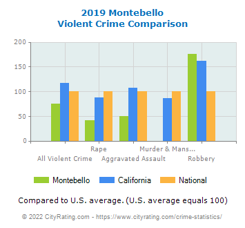 Montebello Violent Crime vs. State and National Comparison
