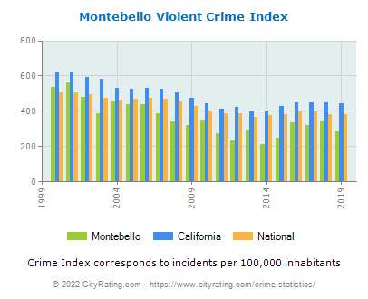 Montebello Violent Crime vs. State and National Per Capita