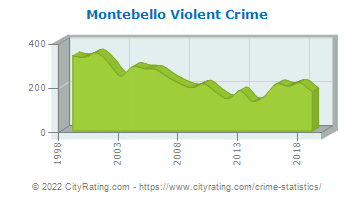 Montebello Violent Crime