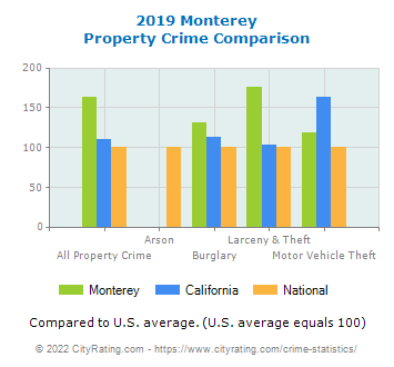 Monterey Property Crime vs. State and National Comparison