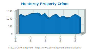 Monterey Property Crime