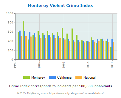 Monterey Violent Crime vs. State and National Per Capita