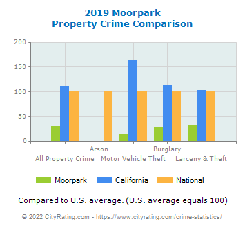 Moorpark Property Crime vs. State and National Comparison