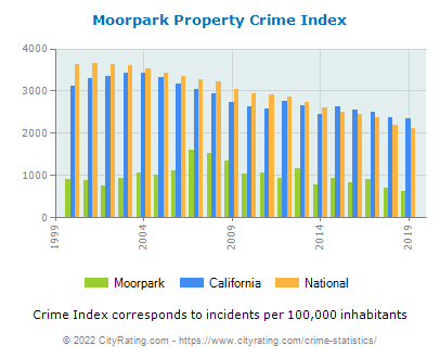 Moorpark Property Crime vs. State and National Per Capita