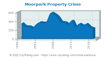 Moorpark Property Crime