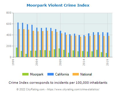Moorpark Violent Crime vs. State and National Per Capita