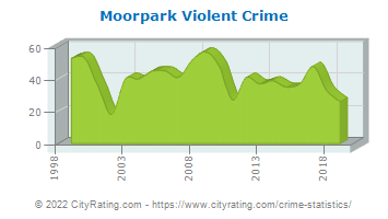 Moorpark Violent Crime