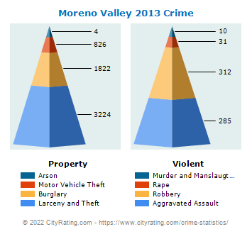 Moreno Valley Crime 2013