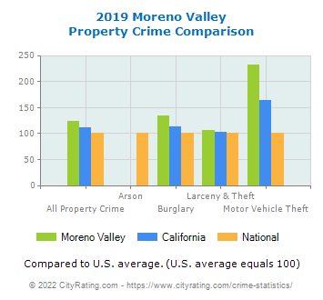 Moreno Valley Property Crime vs. State and National Comparison