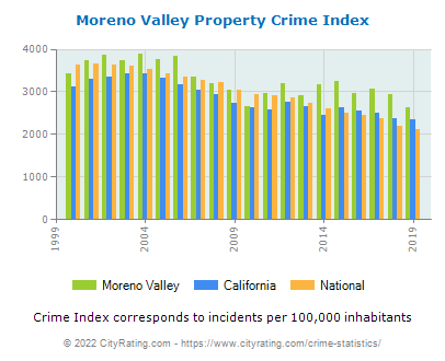 Moreno Valley Property Crime vs. State and National Per Capita