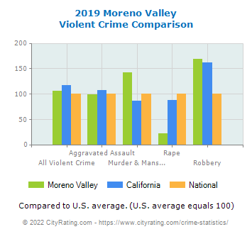 Moreno Valley Violent Crime vs. State and National Comparison