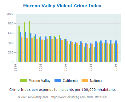 Moreno Valley Violent Crime vs. State and National Per Capita