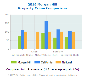 Morgan Hill Property Crime vs. State and National Comparison