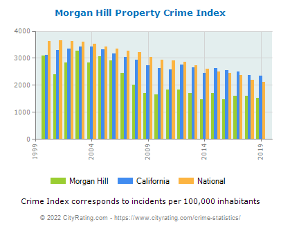 Morgan Hill Property Crime vs. State and National Per Capita