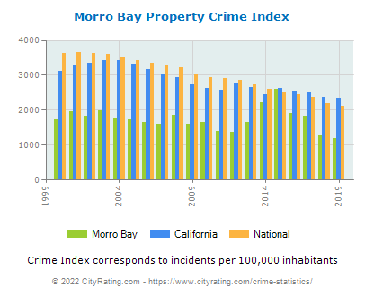 Morro Bay Property Crime vs. State and National Per Capita