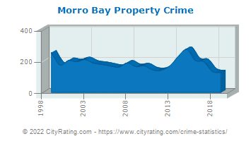 Morro Bay Property Crime